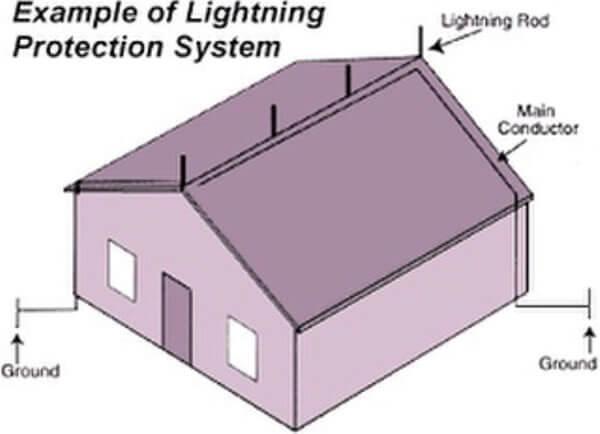 Lightning Protection System Design