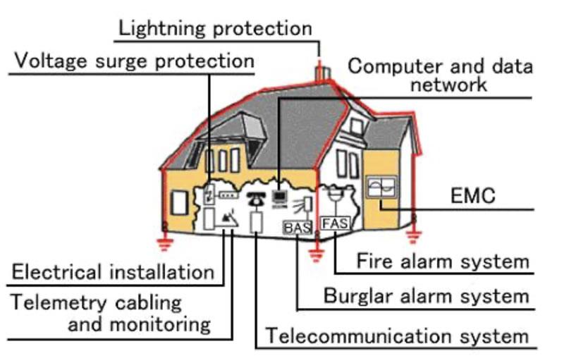 Lightning Protection Design