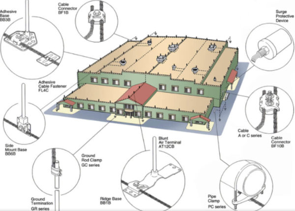 Commercial Lightning Protection System